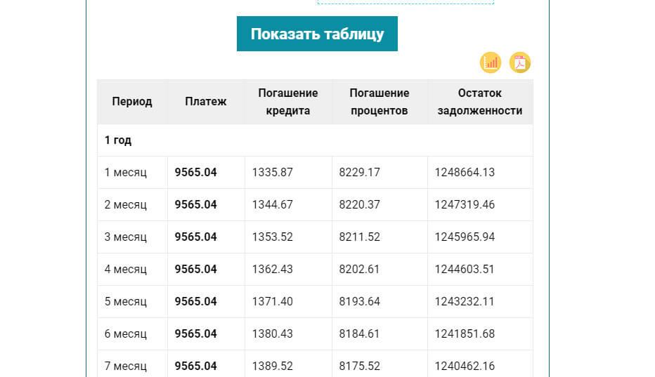 Таблица расчетов ипотеки по месяцам с показаниями остатки долга и остаток процентов